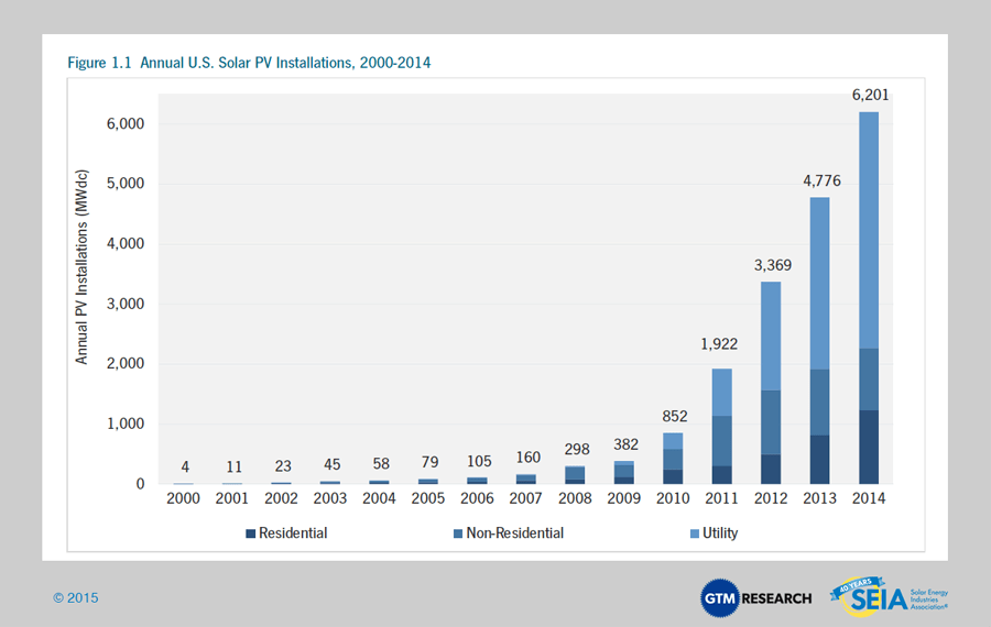 Solar Market Insight Report 2014 Q4 | SEIA