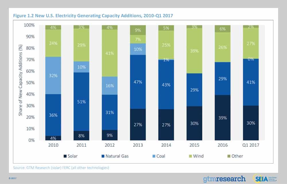 Solar Market Insight Report 2017 Q2 Seia