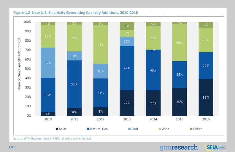 Solar Market Insight Report 2016 Year In Review Seia