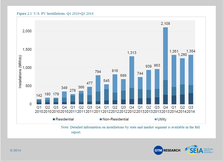 Solar Market Insight Report 2014 Q3 Seia