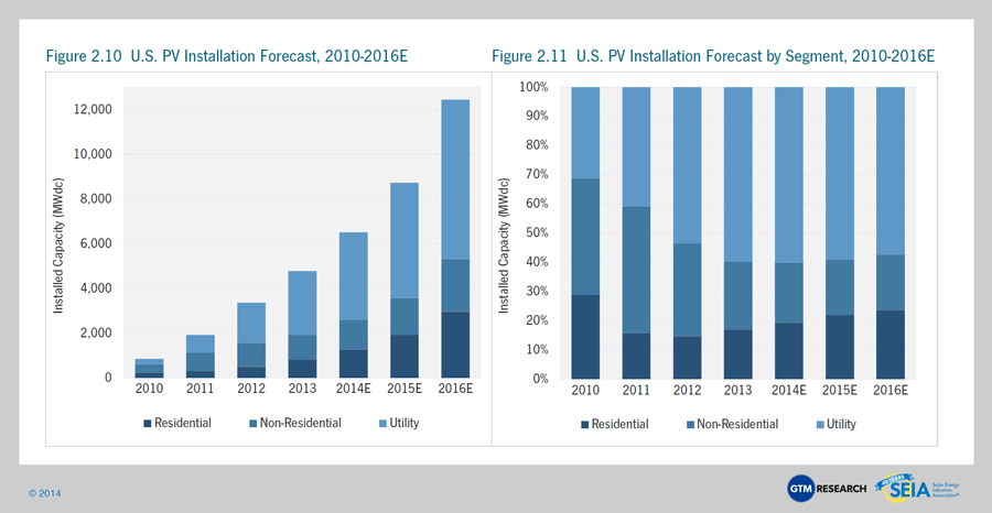 Solar Market Insight Report 2014 Q2 Seia