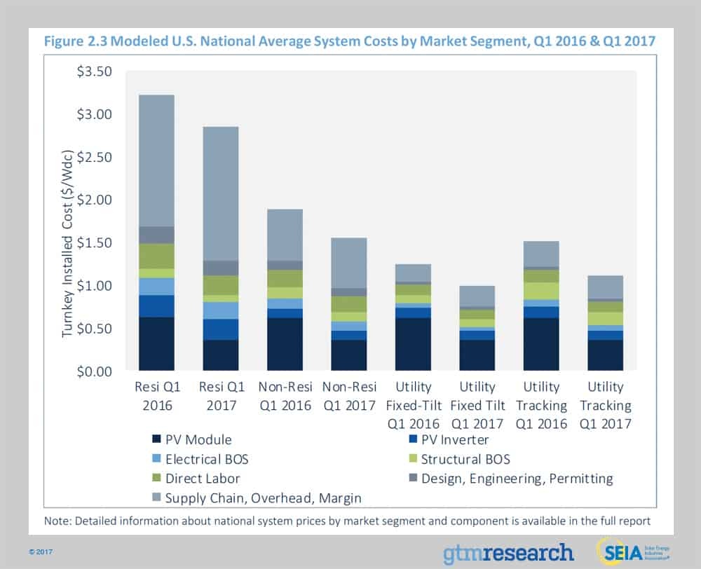 Solar Market Insight Report 2017 Q2 Seia