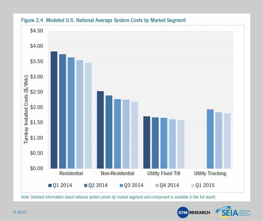 Solar Market Insight Report 2015 Q1 | SEIA
