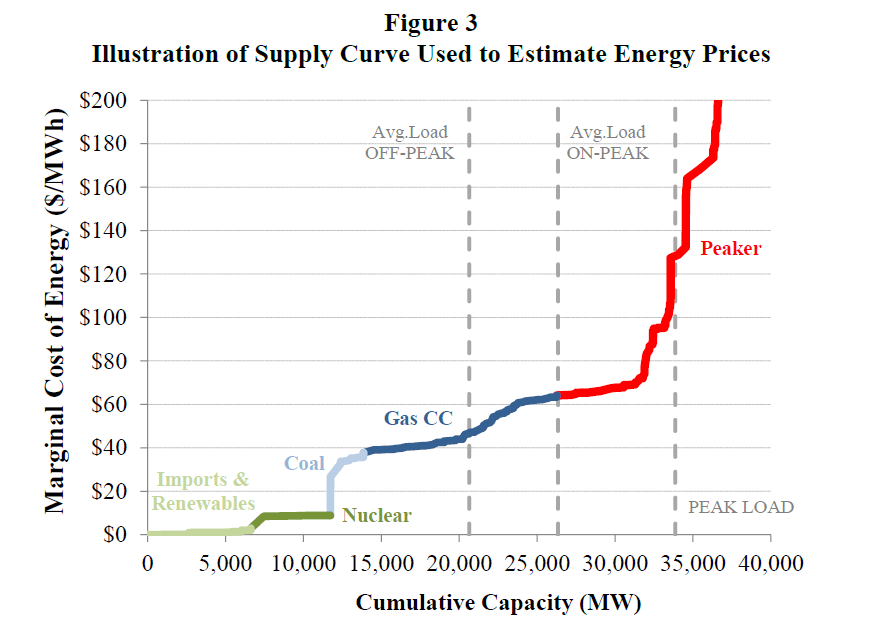 Potential Impact Of Solar Pv On Electricity Markets In