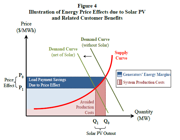 Potential Impact of Solar PV on Electricity Markets in Texas