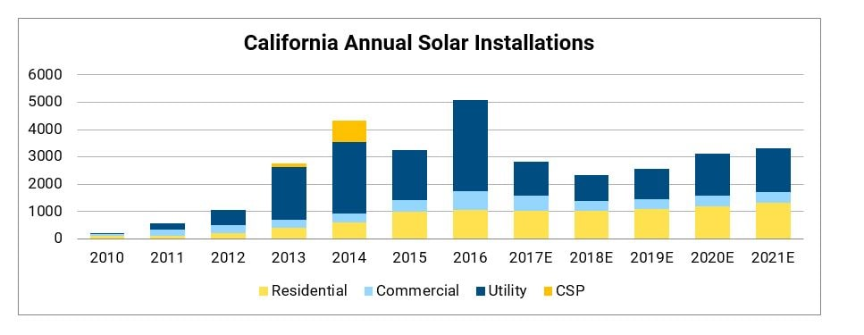 California Annual Solar Installations. Credit: SEIA.org