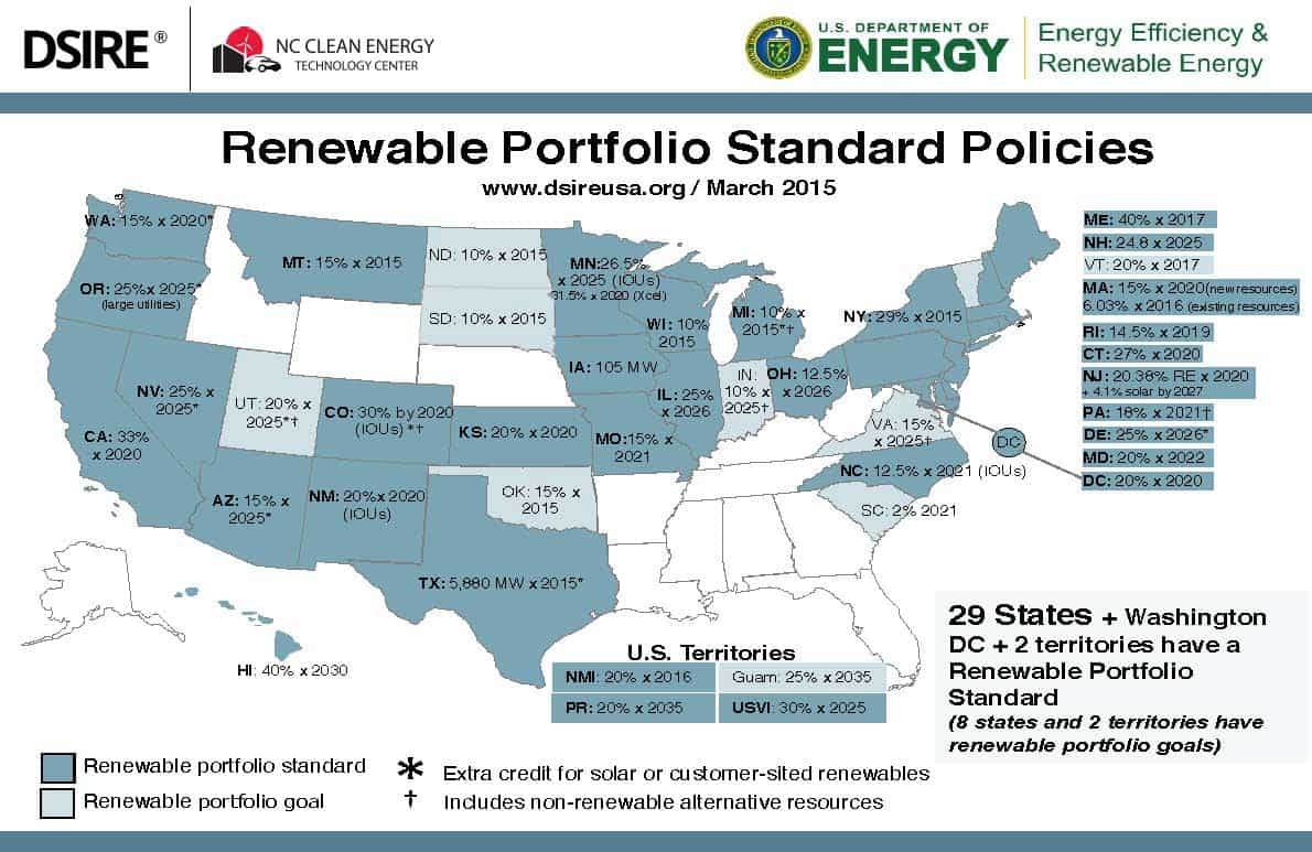 renewable energy standards  more than half of all u s states have some type of renewable energy standard or goal in place national res policies have been considered by congress but