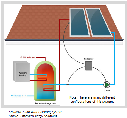 Solar Water Heating Seia