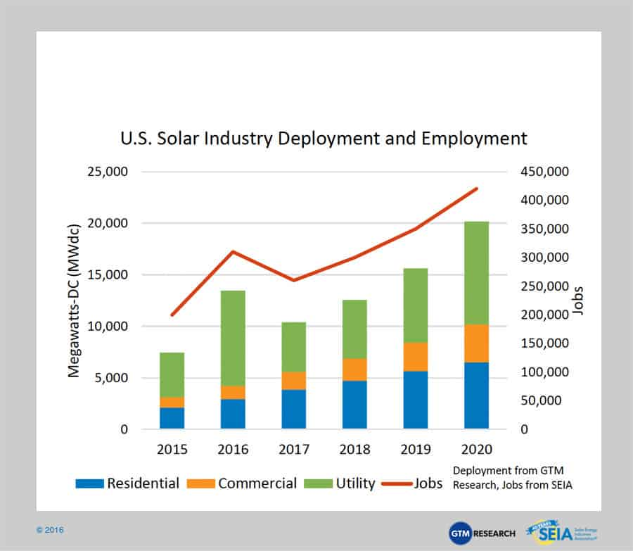 Impacts Of Solar Investment Tax Credit Extension Seia