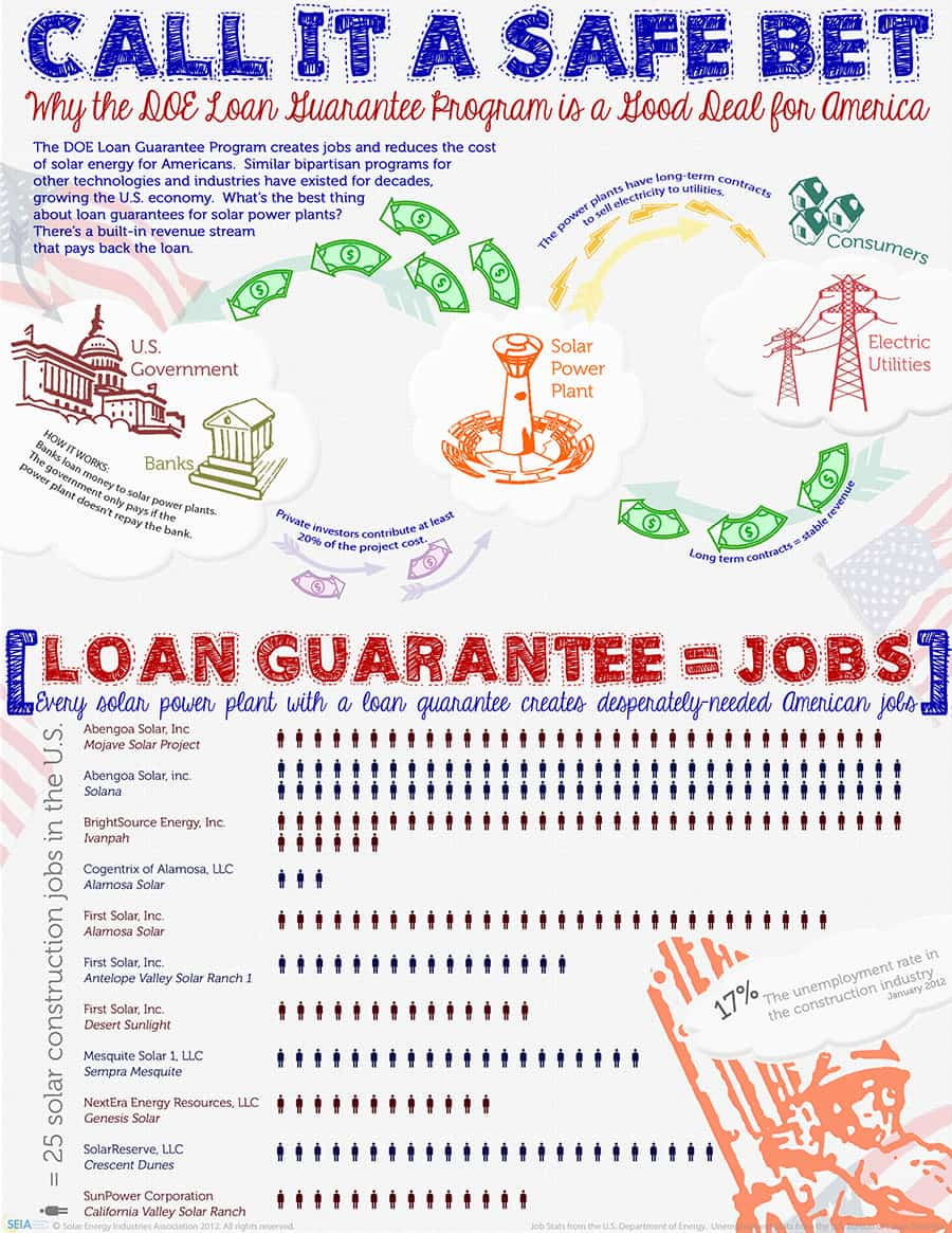 The DOE Loan Guarantee Program creates jobs and reduces the cost of solar energy for Americans. Similar bipartisan programs for other technologies and industries have existed for decades, growing the U.S. economy. What's the best thing about loan guarantees for solar power plants? There's a built-in revenue stream that pays back the loan.   How it works: Banks loan money to solar power plants. The government only pays if the power plant doesn't repay the bank.   Private investors contribute at least 20-percent of the project cost.  The power plants have long-term contracts to sell electricity to utilities, meaning a stable revenue stream with which to repay the loan.  Loan Guarantees mean jobs! Every solar power plant with a loan guarantee creates desperately needed American jobs.