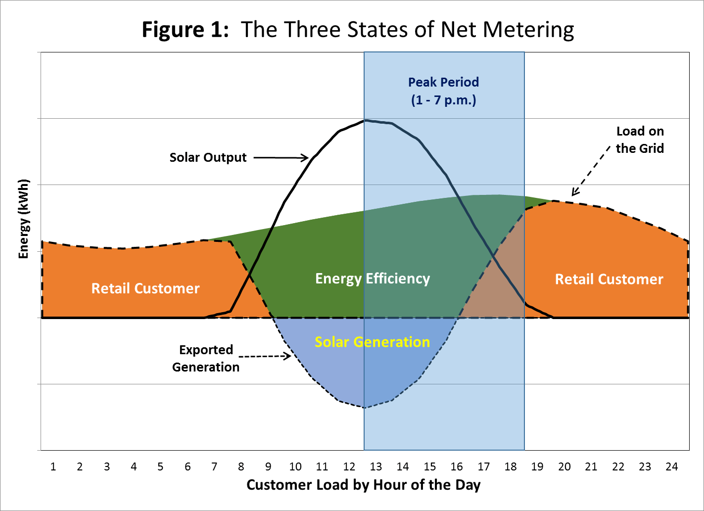 Net Metering By State Seia