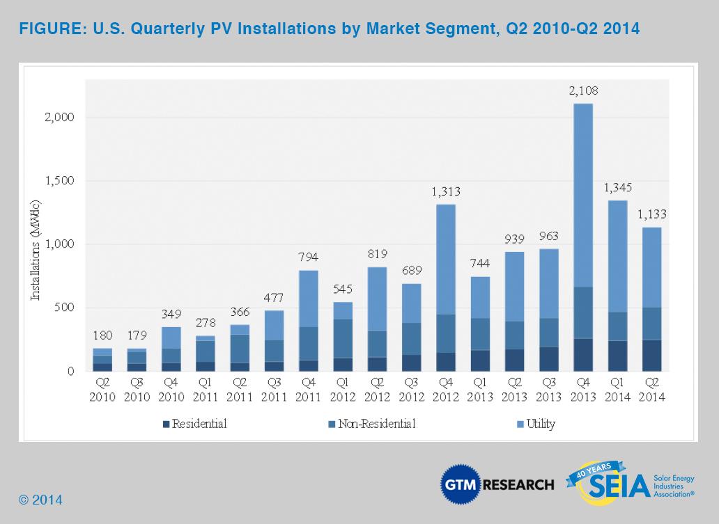 US Quarterly PV Installations by Market Segment Q2 2010-Q2 2014