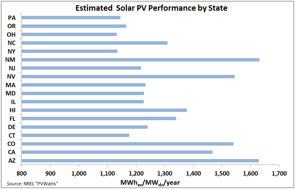 This chart estimates the performance of all solar photovoltaic systems in the listed states.