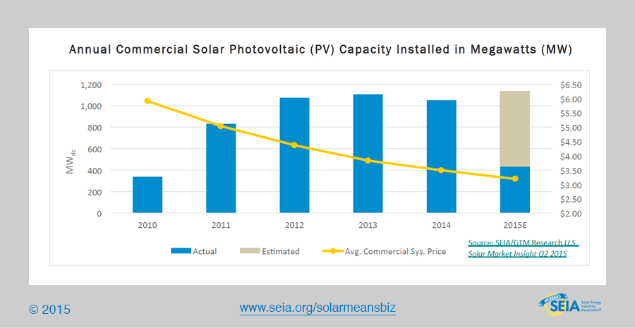 Solar Means Business 2015 Top U S Corporate Solar Users