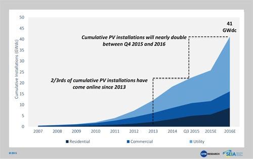 U.S. Solar Market Prepares for Biggest Quarter in History