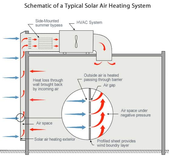 Solar Heating & Cooling: Energy for a Secure Future | SEIA