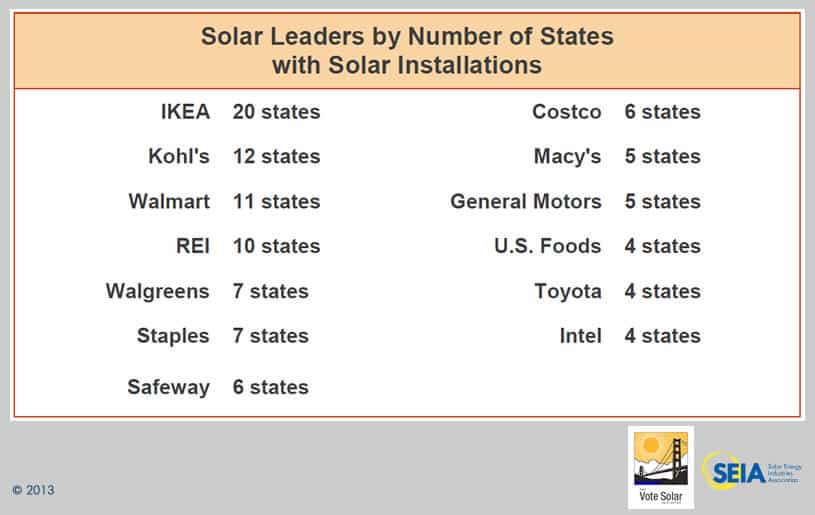 top solar companies by geographic diversity