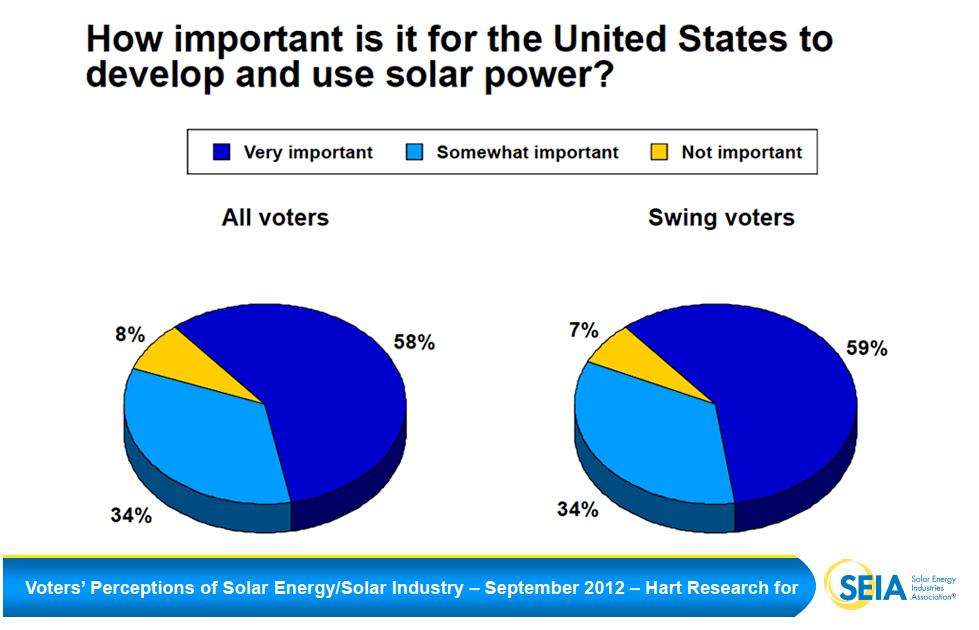 America Votes Solar - National Solar Survey 2012 | SEIA