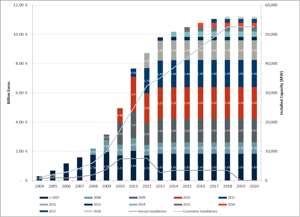 Historic and Projected FIT Payments for solar PV in Germany