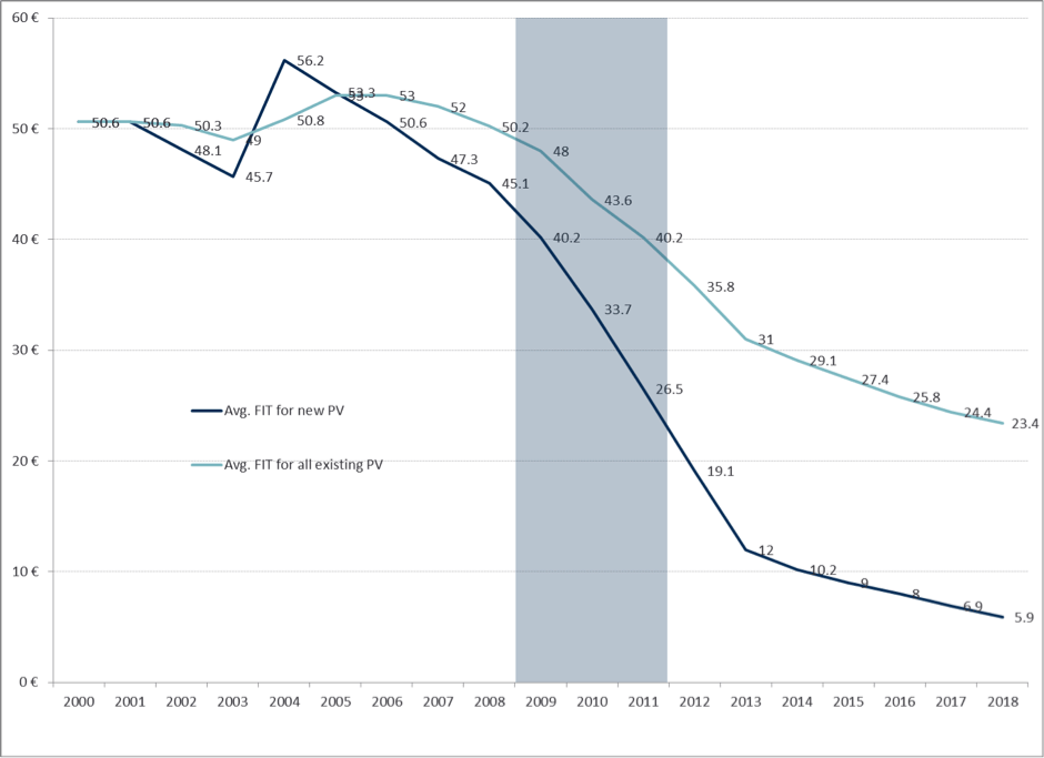 Historic and Projected FIT Levels for solar PV in Germany