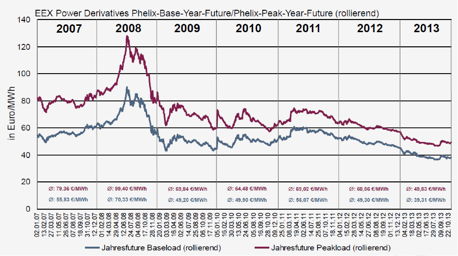 Wholesale Electricity Prices in Germany since 2007