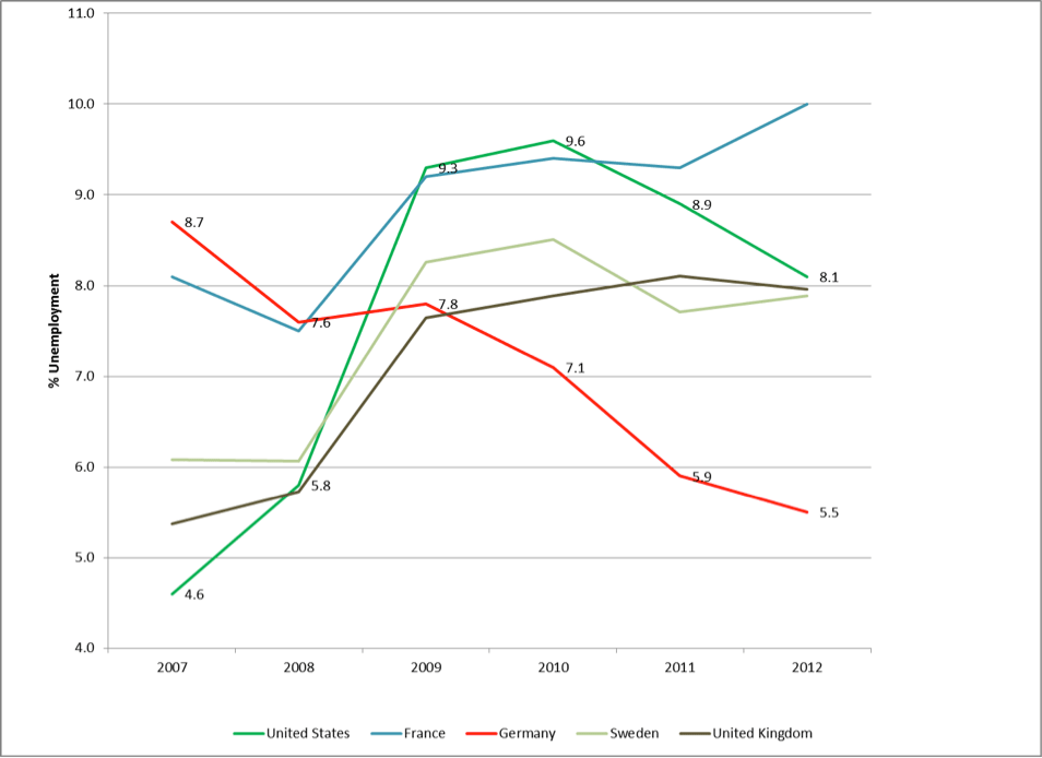 : Unemployment rates in selected countries