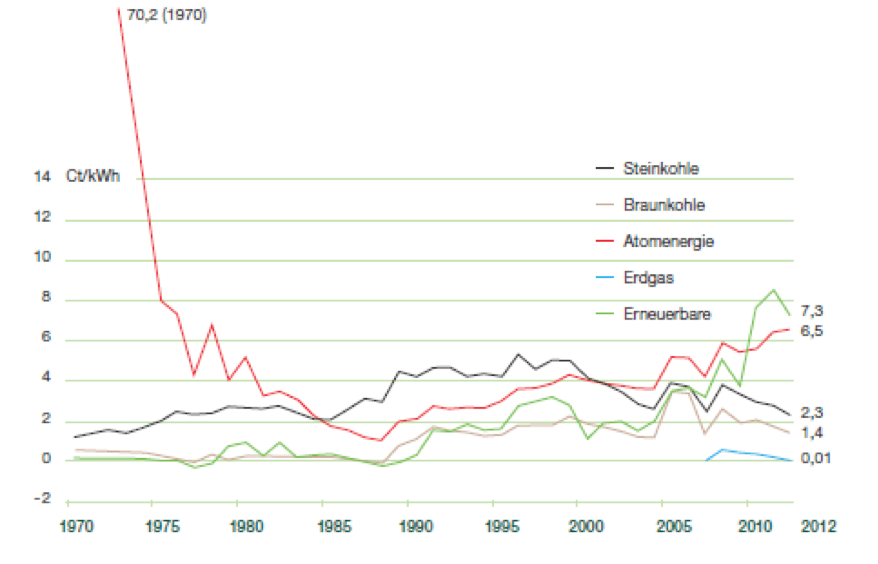 Historic Non-market support for various fuels in Germany
