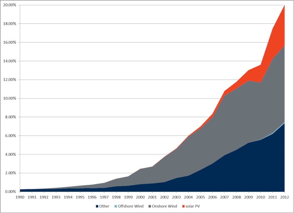 Evolution of renewable energy as a share of total electricity production in Germany