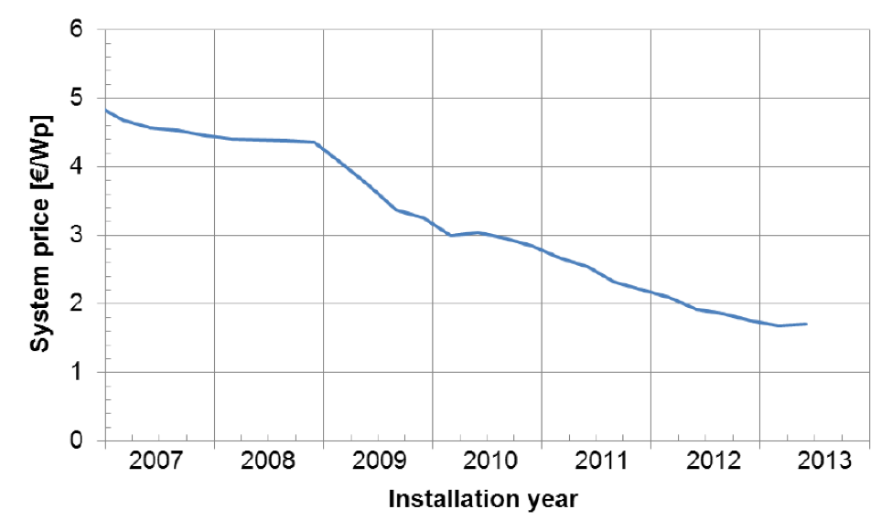 Evolution of Installed Costs of solar PV in Germany