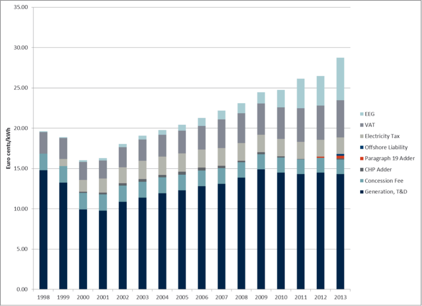 Average Residential Tariffs for 3-person Household consuming 3,500kWh of electricity per year (€ 2012)