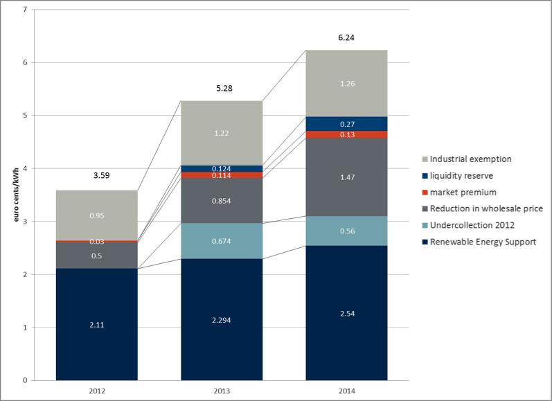 Decomposition of renewables levy (nominal)