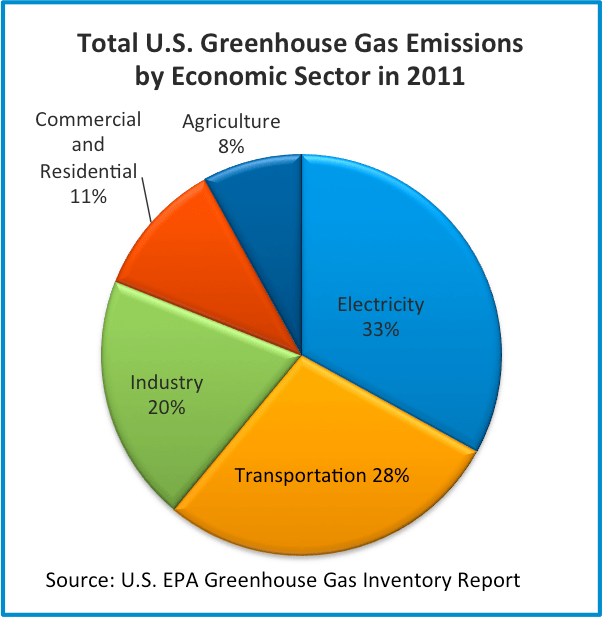 a more potent greenhouse gas than San diego, california, october 24, 2008 (ens) - a gas used in manufacture of flat panel televisions, computer displays, microcircuits, and thin-film solar panels is 17,000 times more potent a greenhouse gas than carbon dioxide, and it is far.