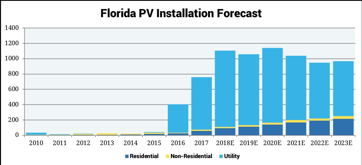 Florida Solar Seia