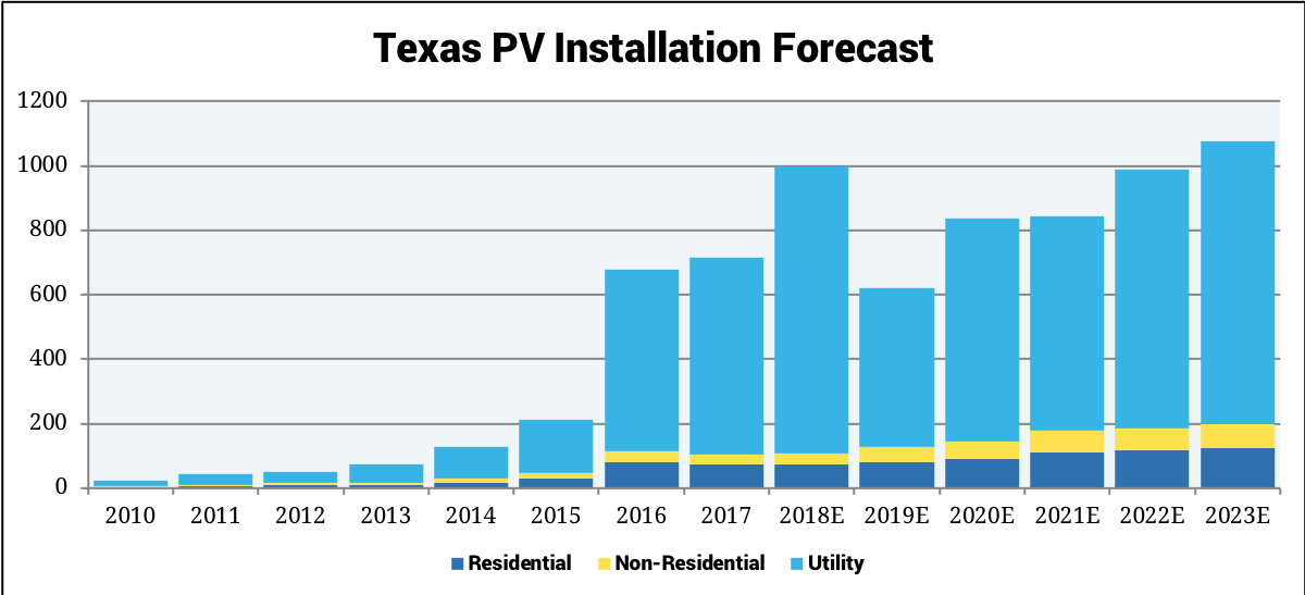 Texas PV Installation Forecast