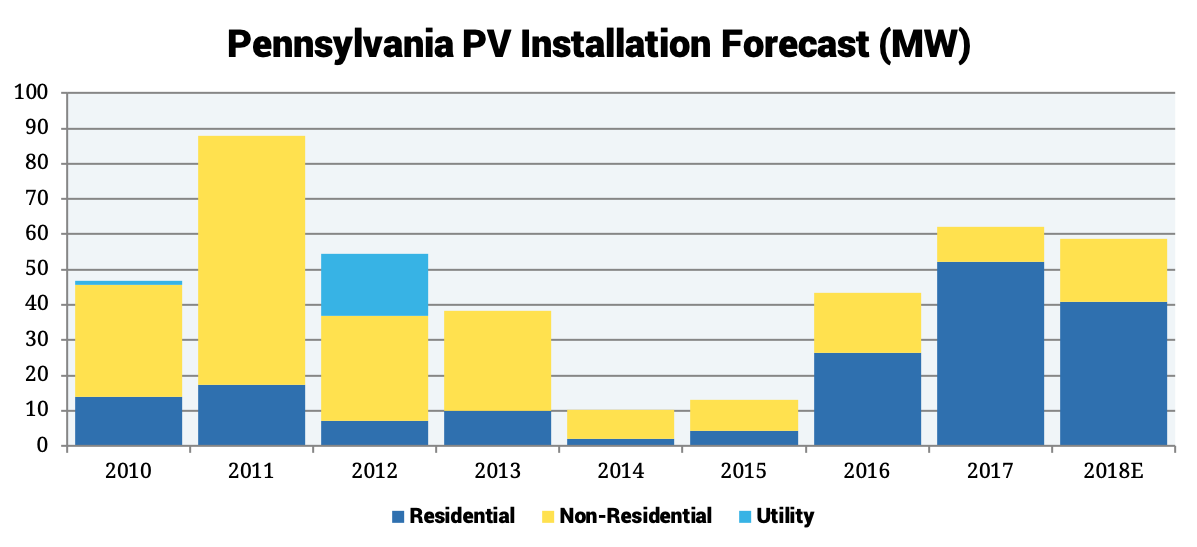 Pennsylvania PV Installation Forecast