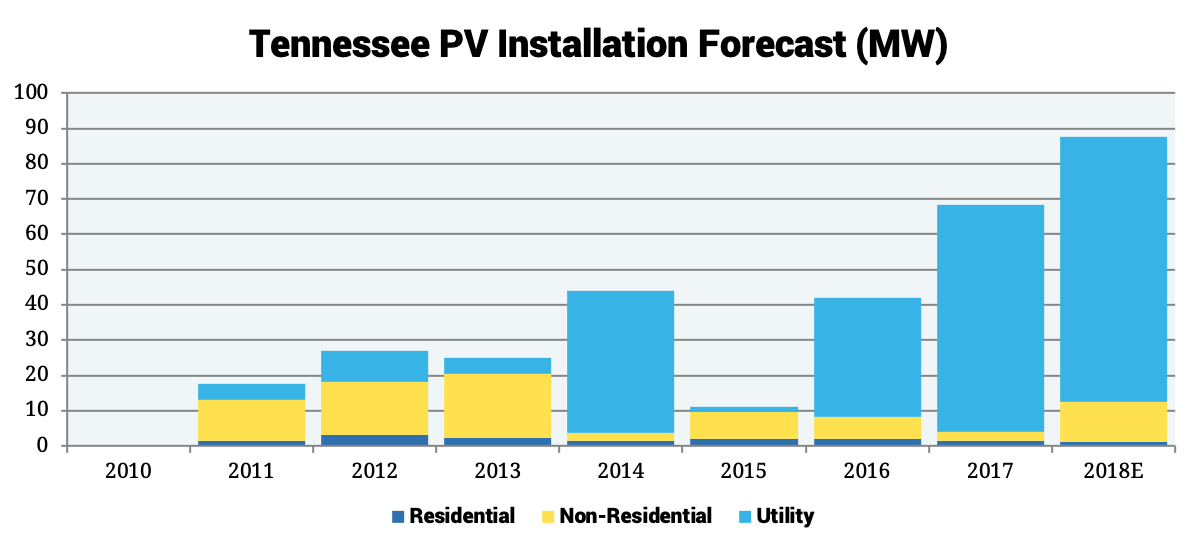 Tennessee PV Installation Forecast