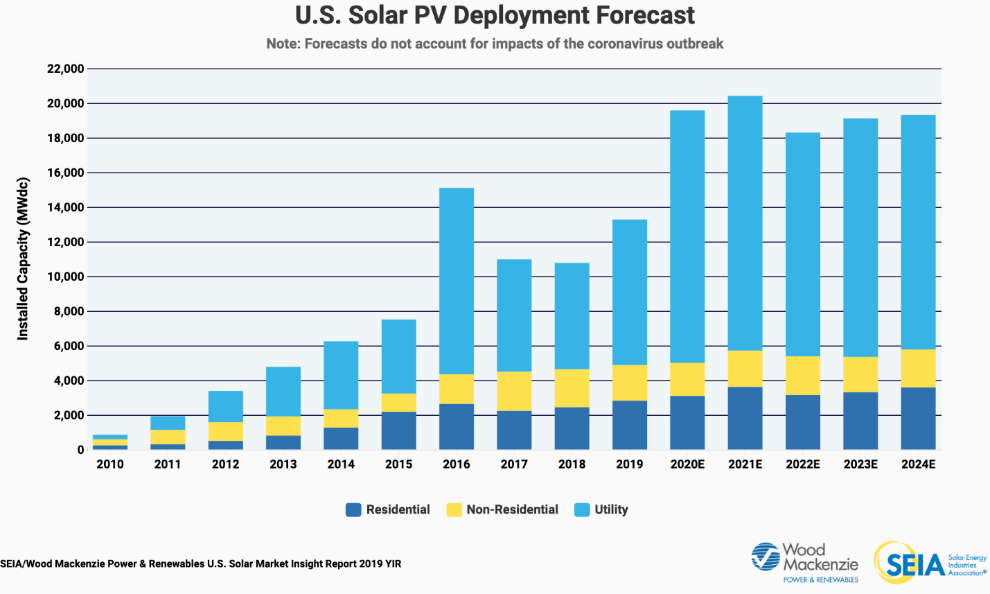 2019 SMI Year in Review PV Forecast