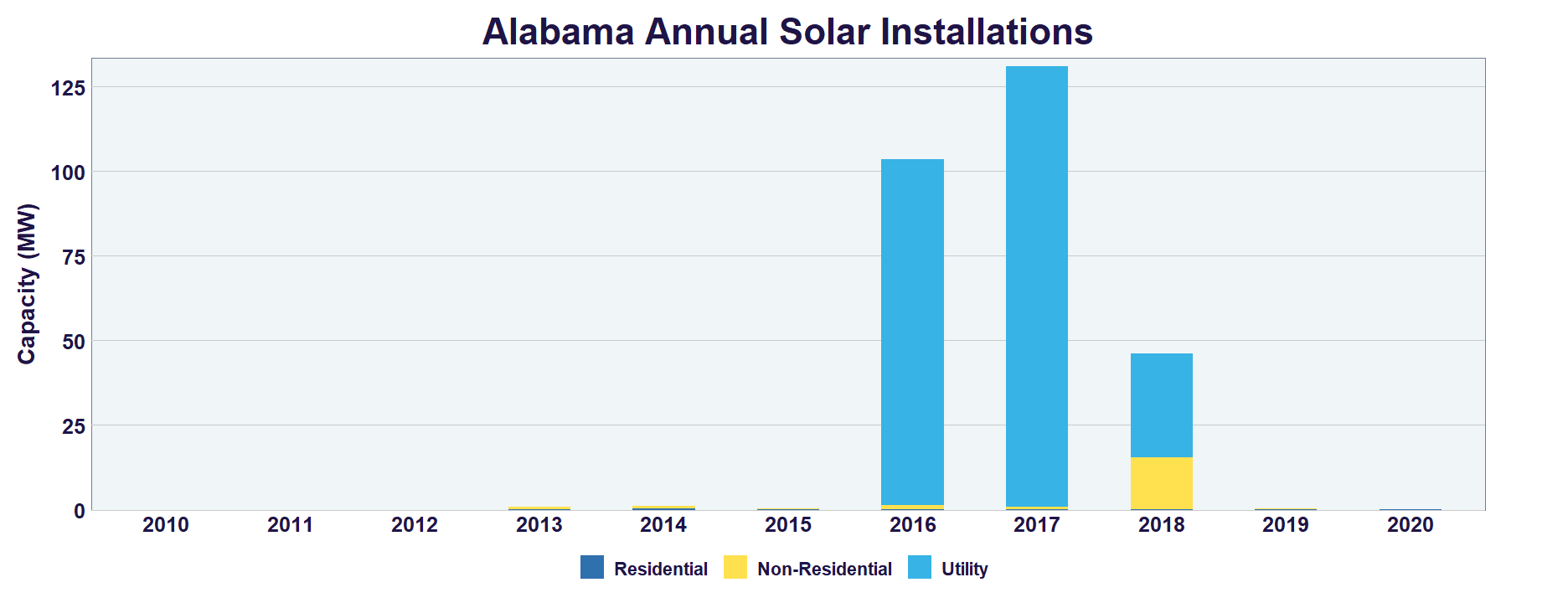 Alabama Installations