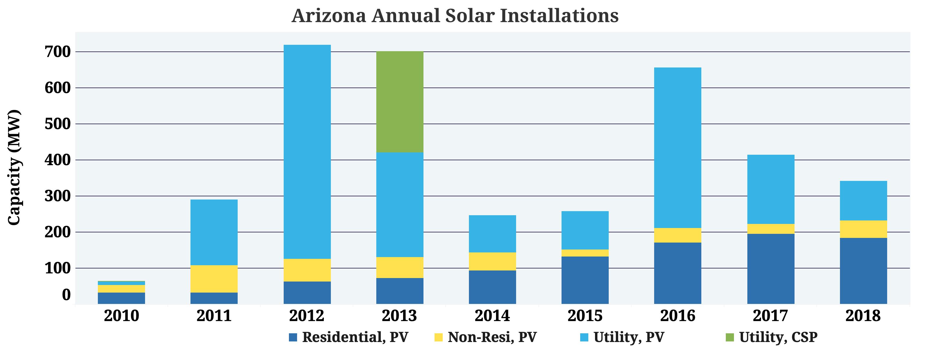 Arizona Get More Solar Industry Data