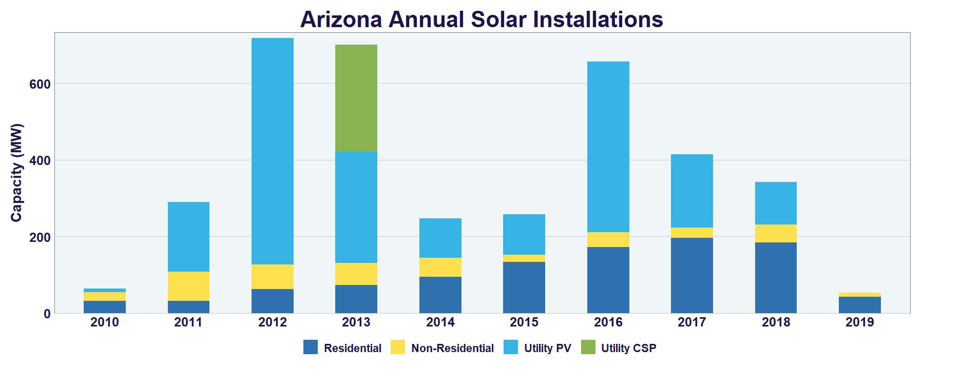 Arizona Solar | SEIA