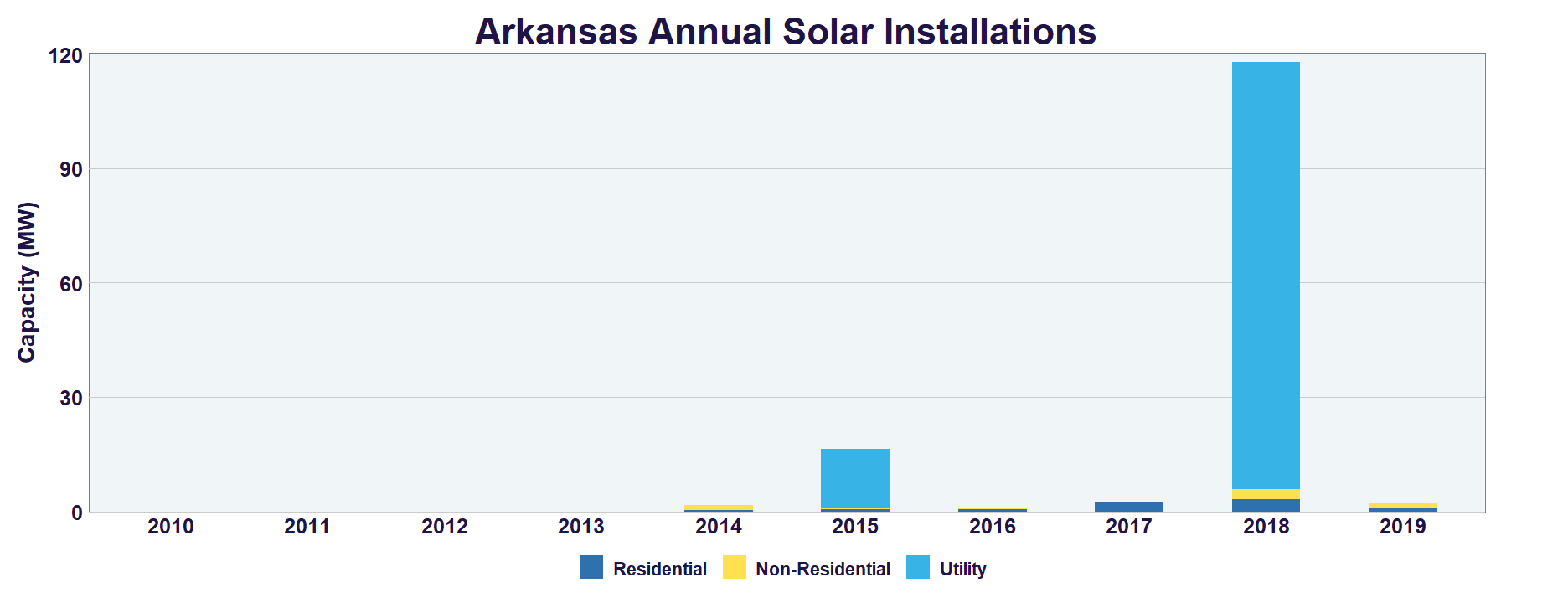 Arkansas Solar | SEIA on industrial map of italy, industrial map of jamaica, industrial map of ontario canada,