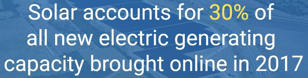 solar accounts 30% of new electric capacity
