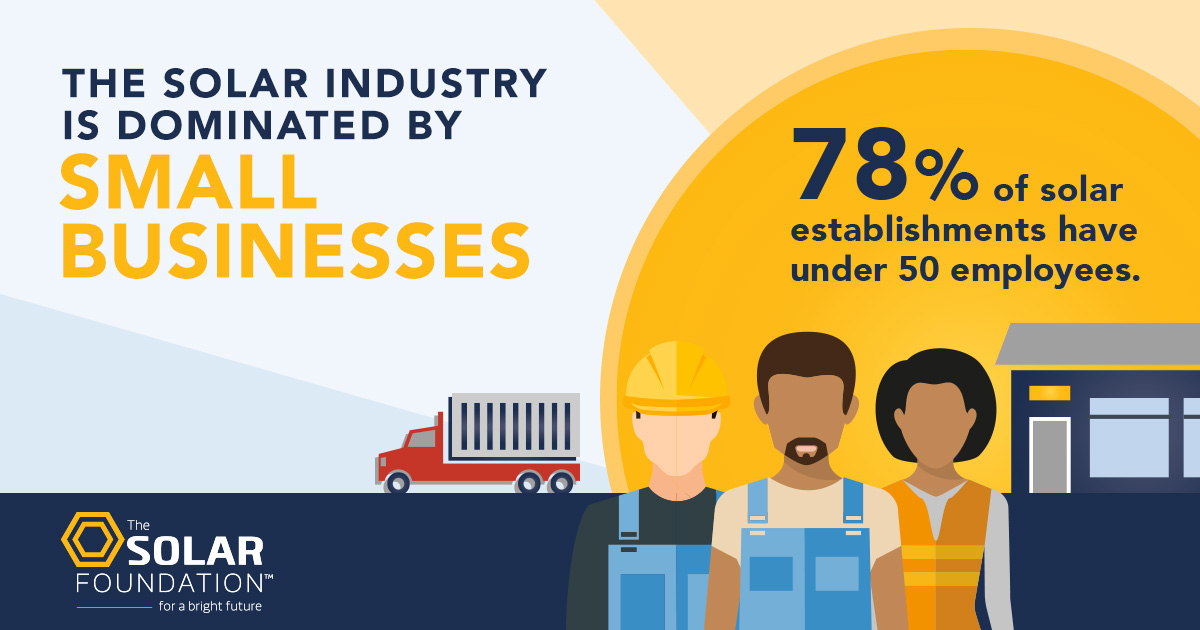 78% of solar companies have 50 employees or less