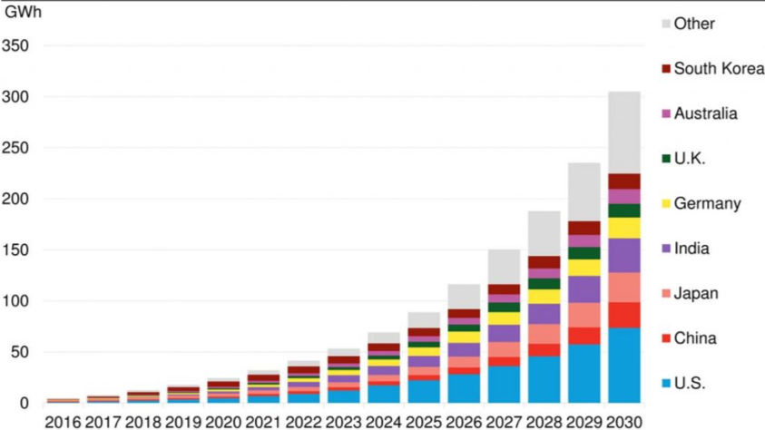 global-energy-storage-market-forecast