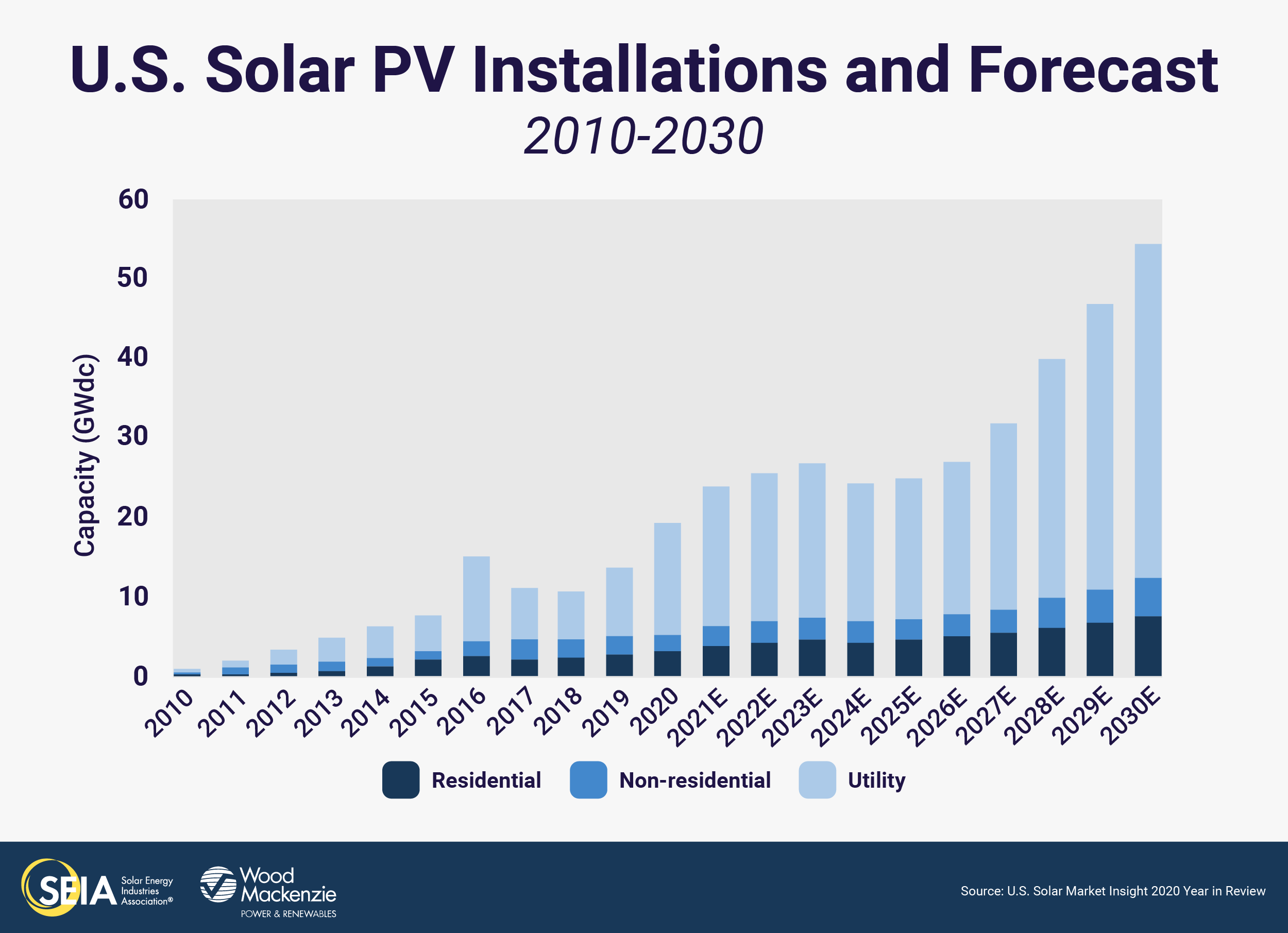 solar growth forecasts