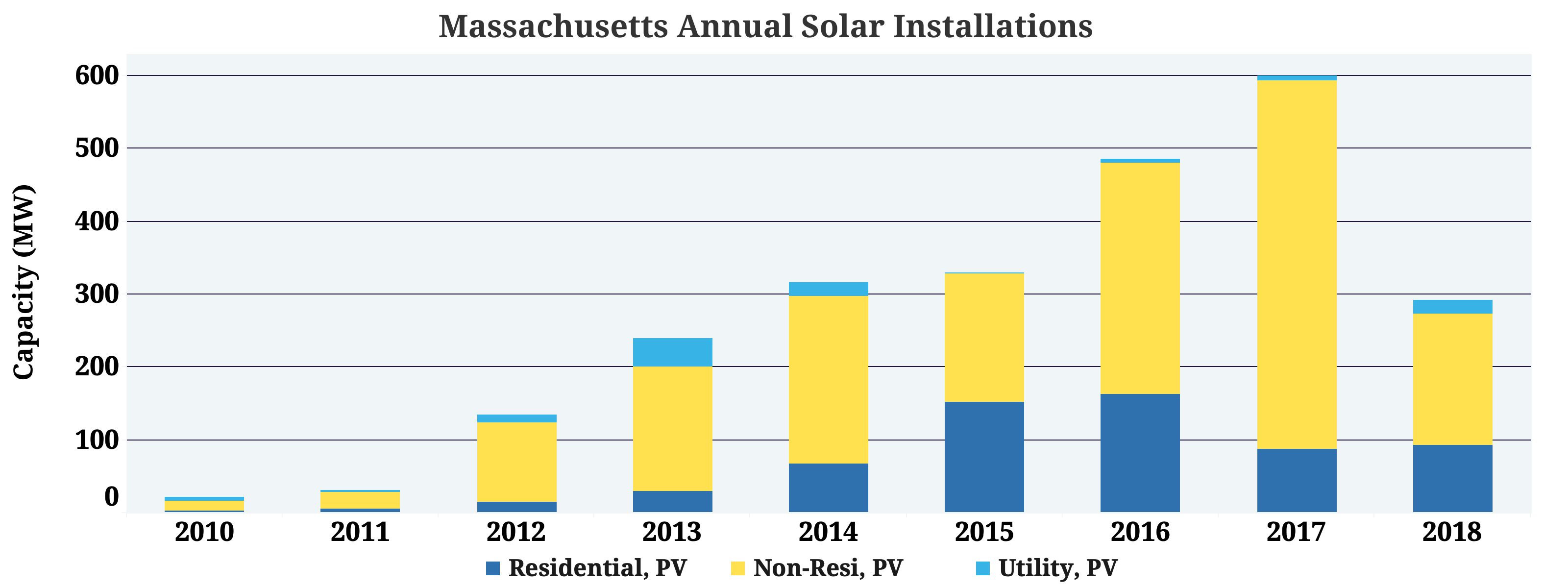 Massachusetts Solar Seia