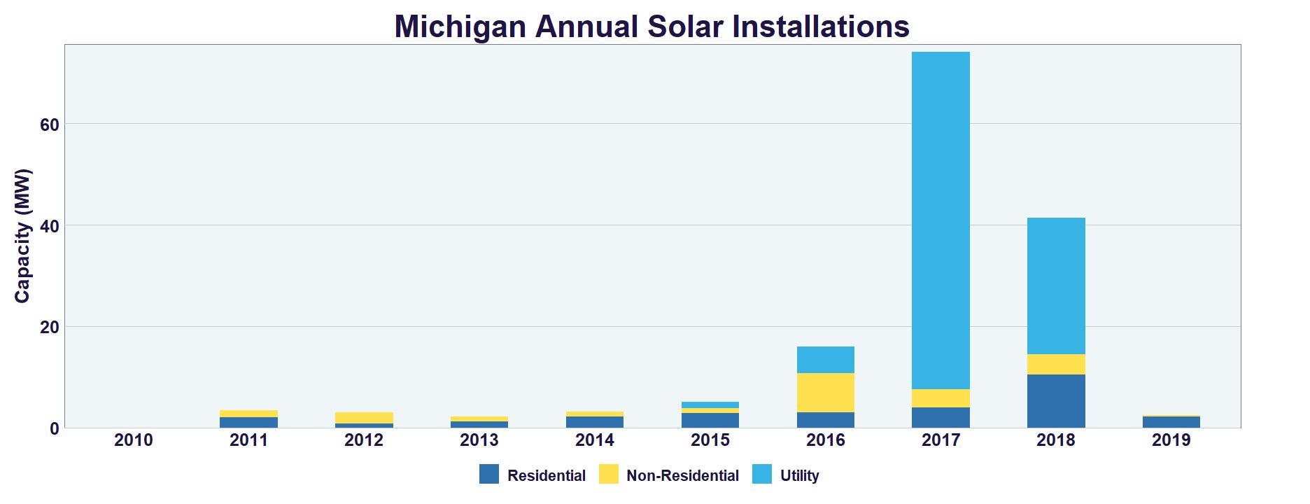 Michigan Solar | SEIA