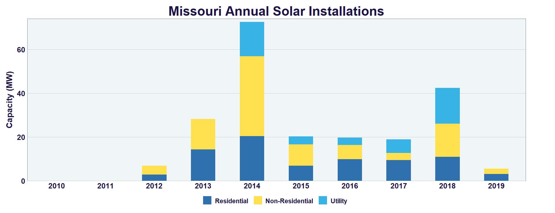 Missouri Solar | SEIA
