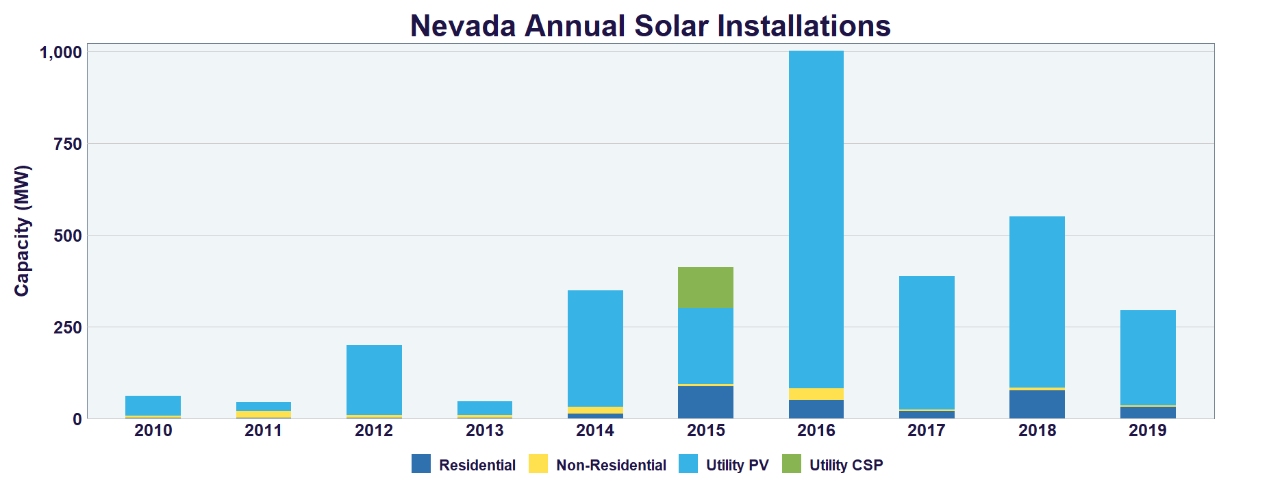 Nevada Solar | SEIA