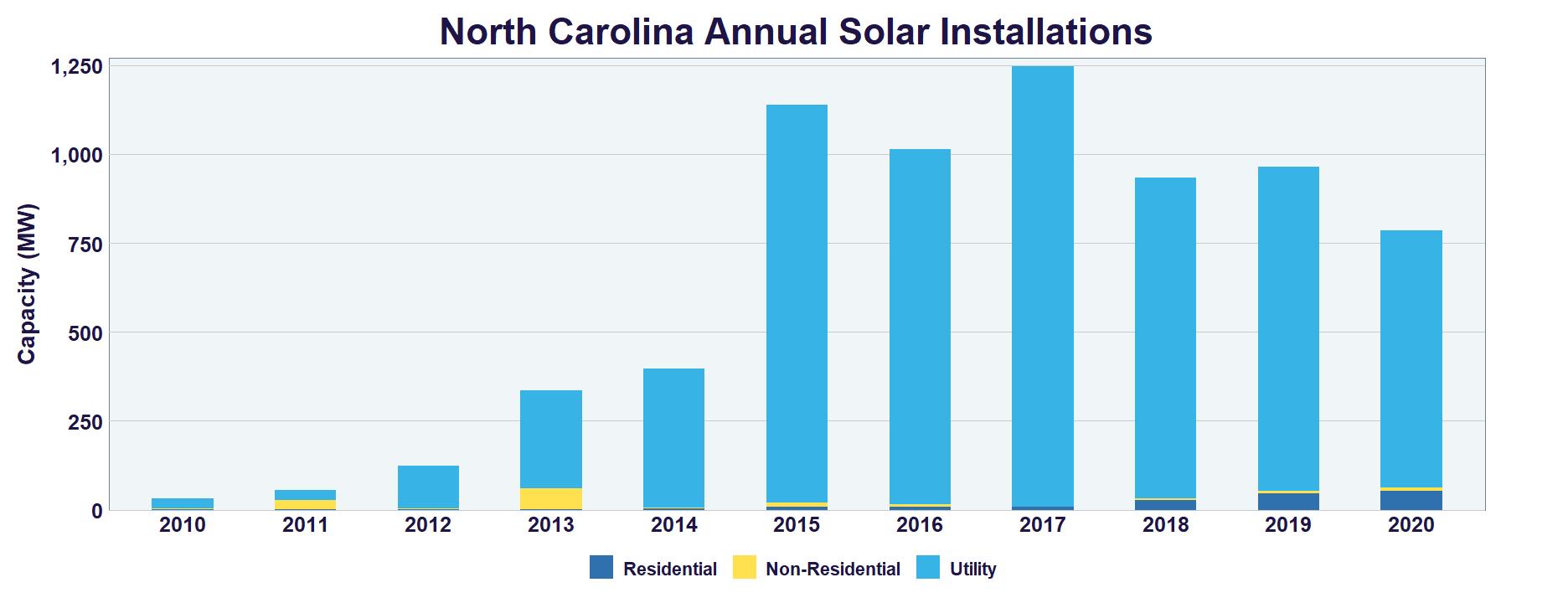 North Carolina Solar Seia